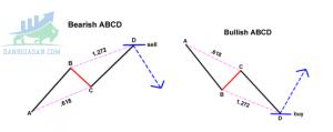 Mô hình ABCD
