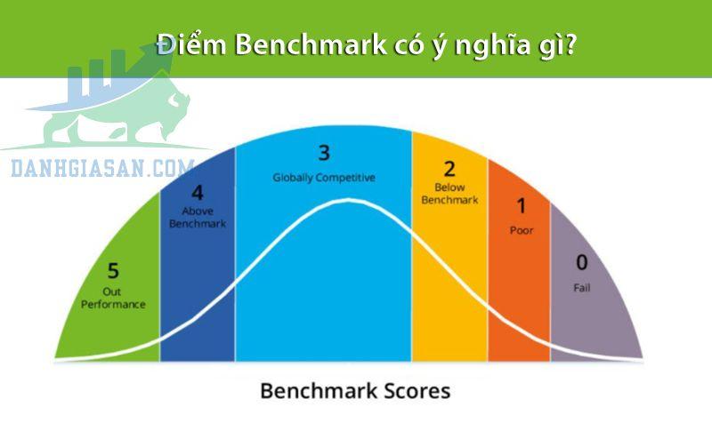 Benchmark có thực sự quan trọng hay không?