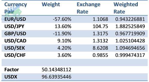 Công thức tính chỉ số USD Index