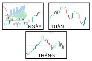 Phân tích đa khung thời gian trên thị trường tài chính