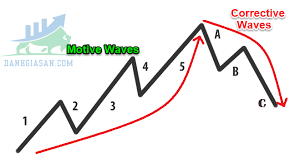 Mô hình sóng điều chỉnh – Corrective Wave