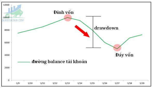 Một số lưu ý khi sử dụng Balance hay Equity để tính chỉ số Drawdown?