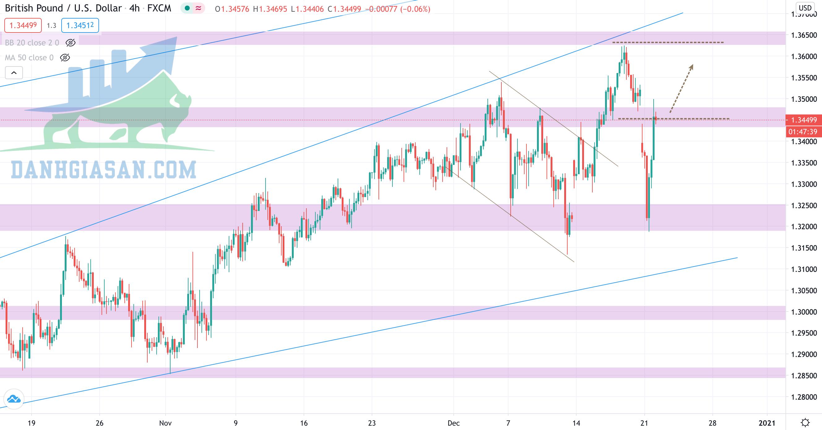 Phân tích Forex cặp GBP/USD