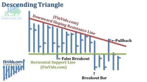 Mô hình Tam giác giảm