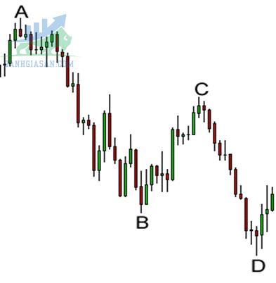 Xác định vị trí của mô hình Harmonic tiềm năng