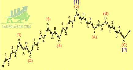 Hiện tượng sóng trong sóng trong lý thuyết sóng Elliott