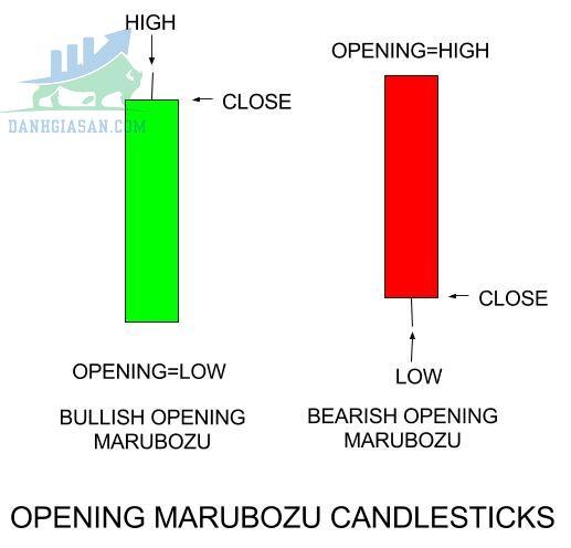 Nến Marubozu mở cửa