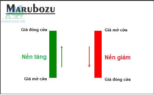 Mô hình nến Marubozu là gì?