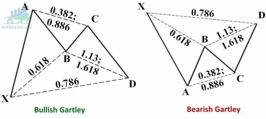 Mô hình giá Harmonic nguyên thủy