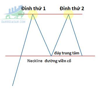 Mô hình 2 đỉnh là gì?