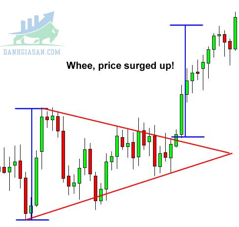 Cách giao dịch của mô hình tam giác cân cho nhà đầu tư