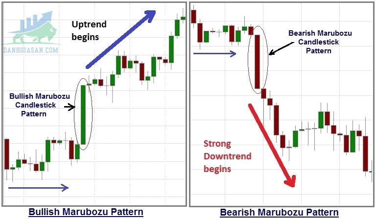 Ý nghĩa của mô hình nến Marubozu