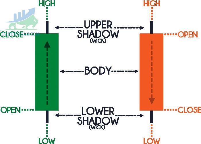 Các đặc điểm của mô hình nến Nhật