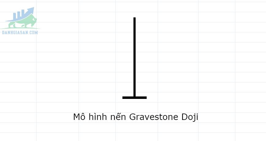 Mô hình Gravestone Doji