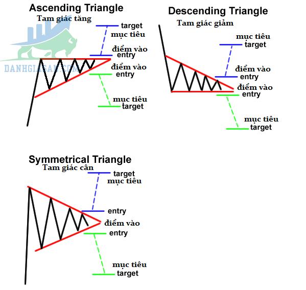 Mô hình tam giác là gì?