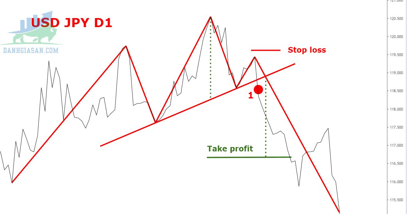 Một số ví dụ về mô hình giá vai đầu vai trên thị trường tài chính
