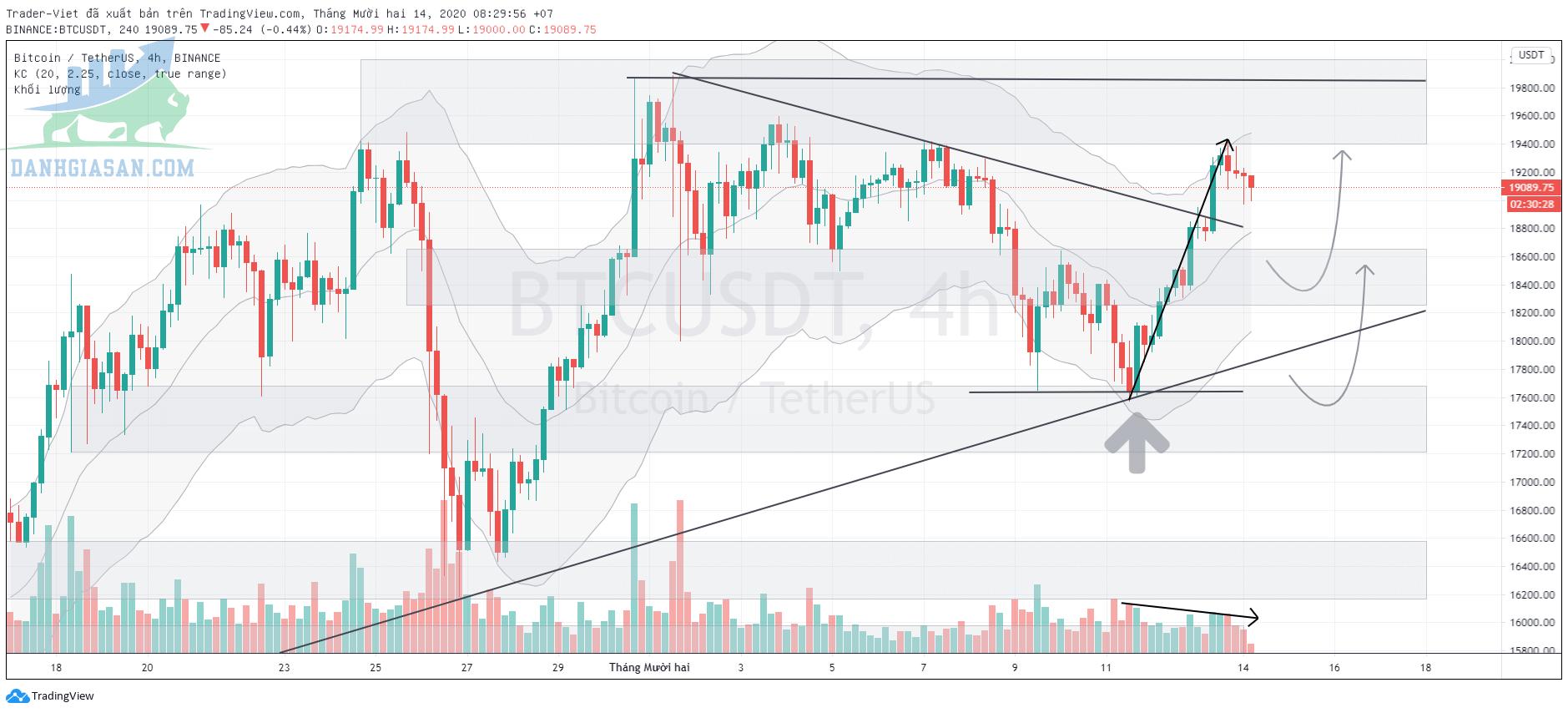 Phân tích Bitcoin trên biểu đồ 4 giờ