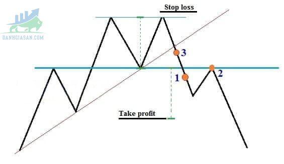 Cách giao dịch với mô hình 2 đỉnh sao cho hiệu quả