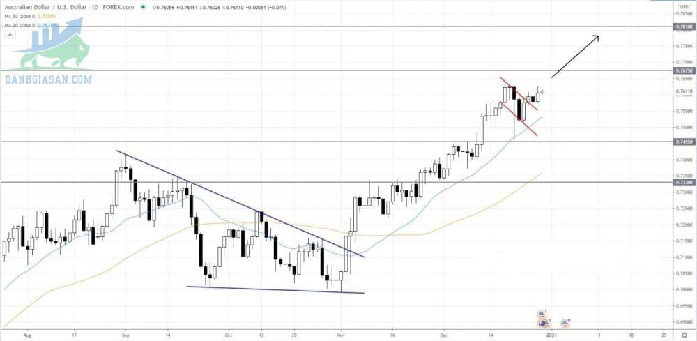 AUD / USD tiếp tục tăng