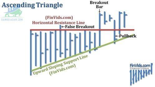Tam giác tăng