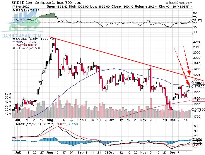Phân tích giá vàng theo góc nhìn đồ thị P&F