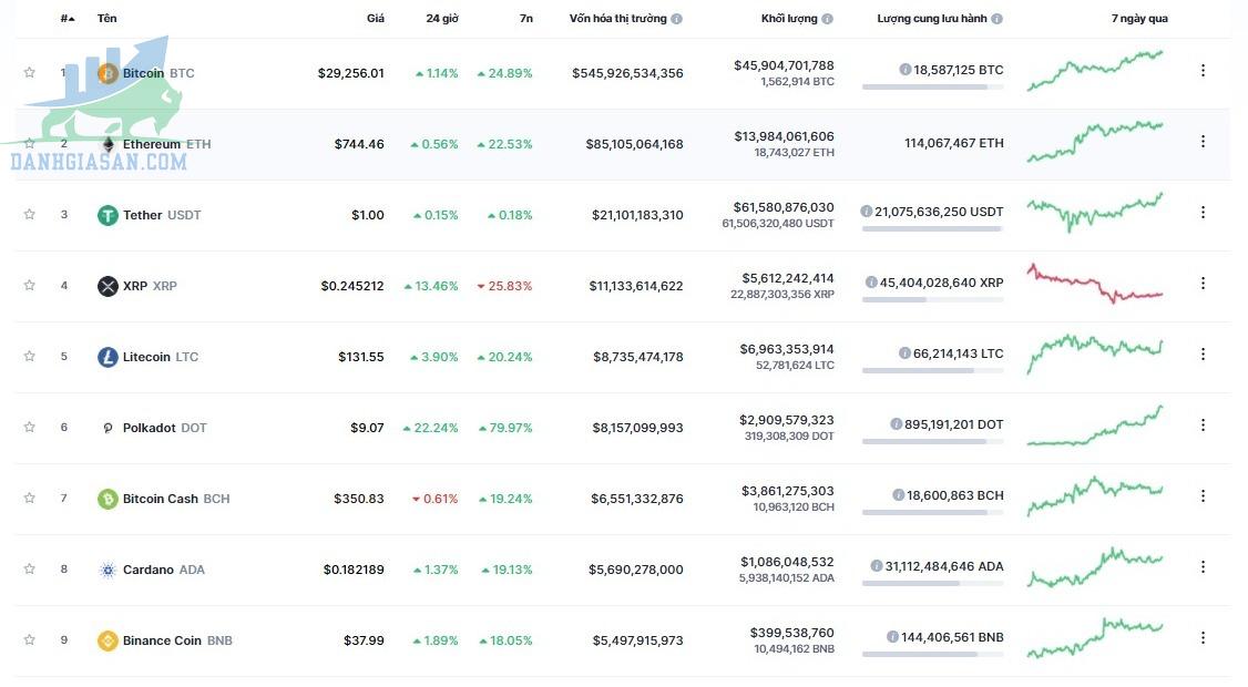 Đầu tư các loại tiền điện tử - Top 10 tiền điện tử phổ biến nhất theo vốn hóa