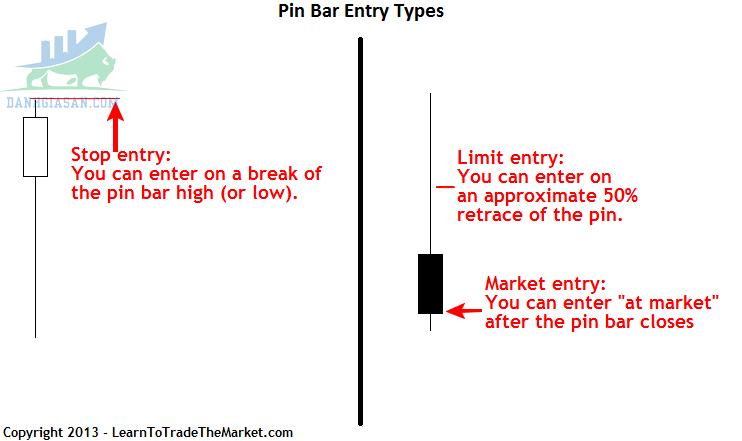 Đặc điểm của cây nến Pin Bar