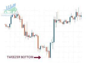 Đối với nến Tweezer Bottom
