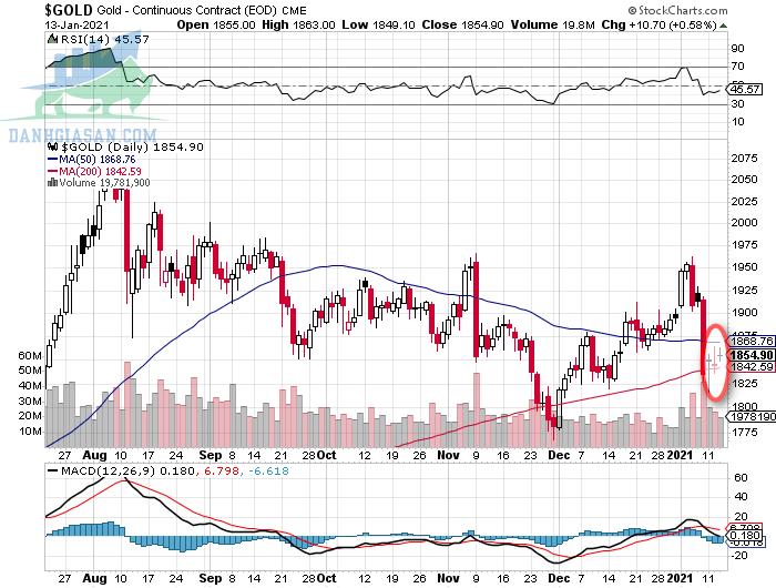 Biến động giá vàng trên biểu đồ P&F