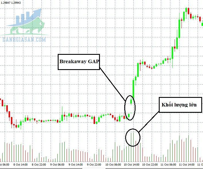 Breakaway Gap (Gap phá vỡ)
