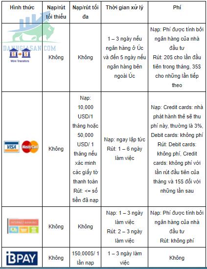 Các hình thức nạp/rút tiền của Oanda