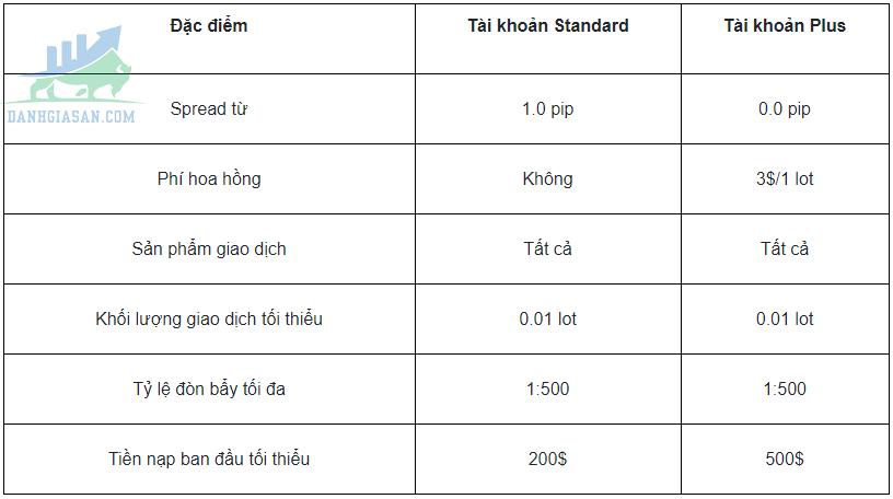 Các loại khoản được cung cấp bởi sàn môi giới GO Markets