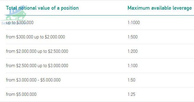 Các mức phí của Grand Capital