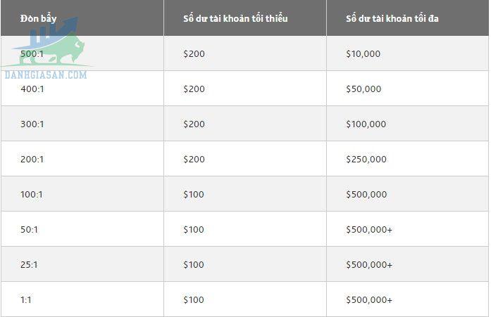 Các mức phí của sàn giao dịch Forex GO Markets