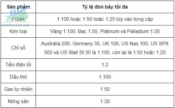 Các mức phí của sàn giao dịch Oanda