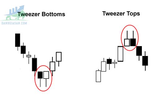 Cách giao dịch với Tweezer Tops và Bottoms