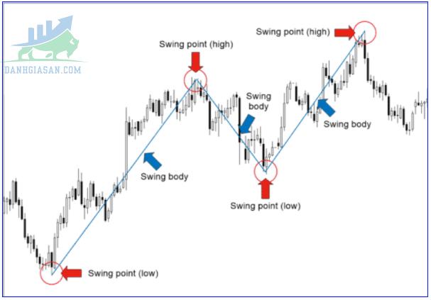 Cách xác định đường xu hướng trendline