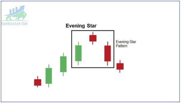 Cấu tạo mô hình nến Evening Star
