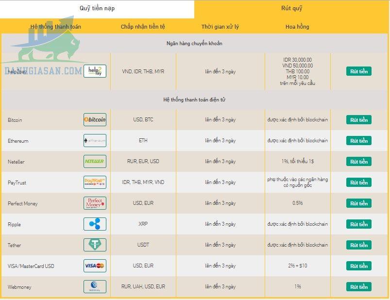 Chính sách nạp/ rút tiền của sàn giao dịch Forex Grand Capital