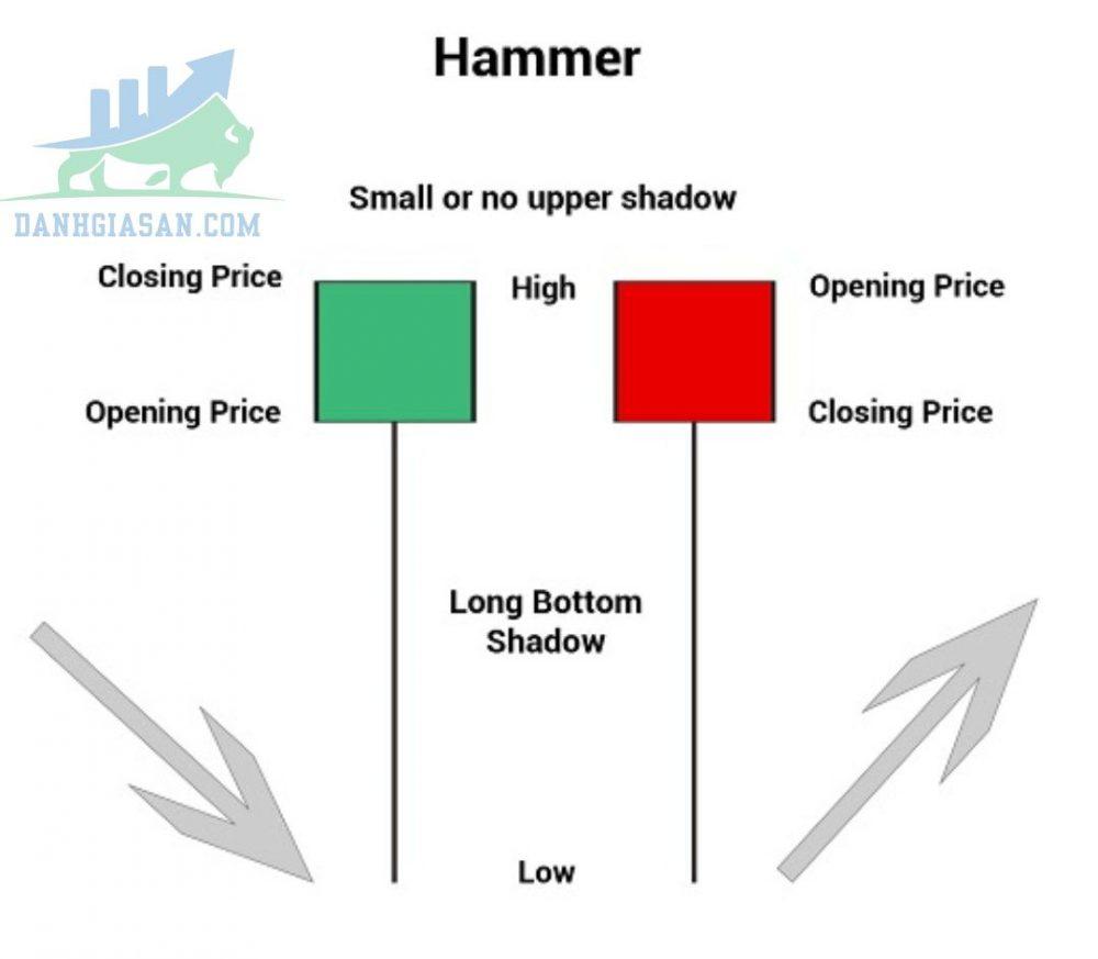 Cấu tạo mô hình nến Hammer