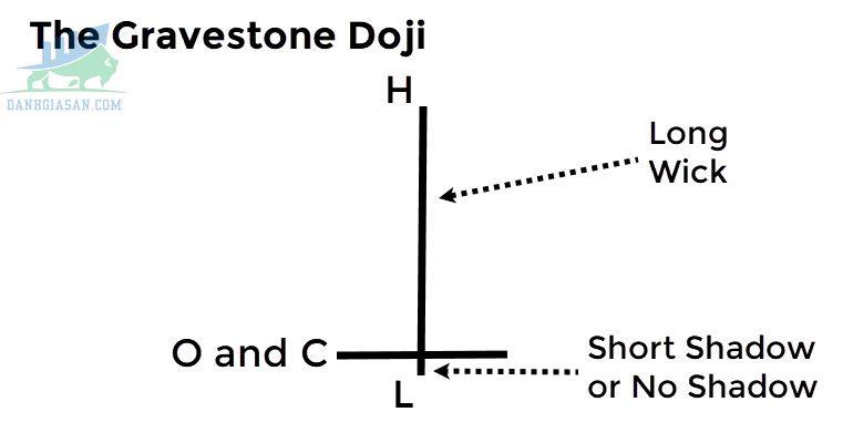 Đặc điểm của mô hình nến Gravestone Doji