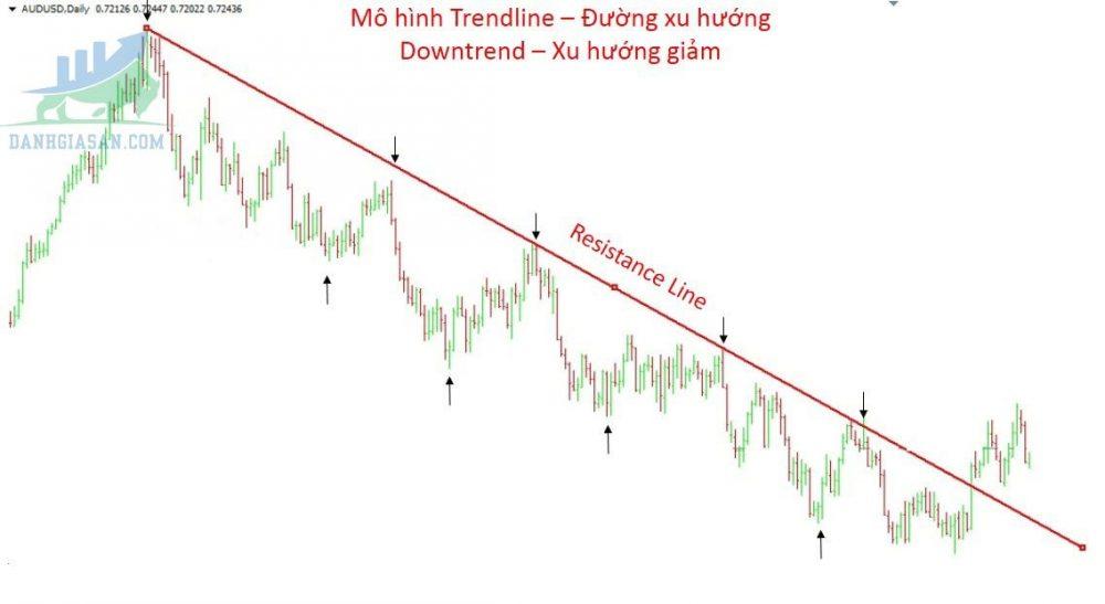 Đường xu hướng giá giảm (Down Trend)