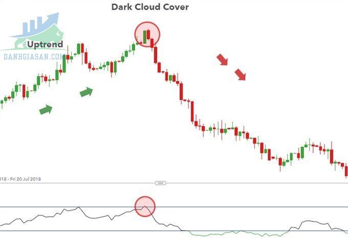 sử dụng mô hình Dark Cloud Cover