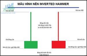 Mô hình nến Inverted Hammer