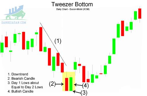 Mô hình nến Tweezer Tops & Bottoms là gì?