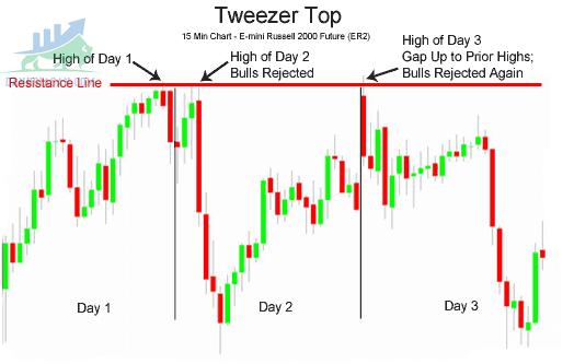 Mô hình nến Tweezer Tops & Bottoms