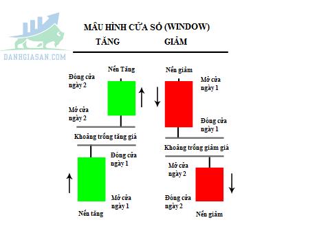 Mẫu hình khoảng trống (Windows/Gaps) là gì