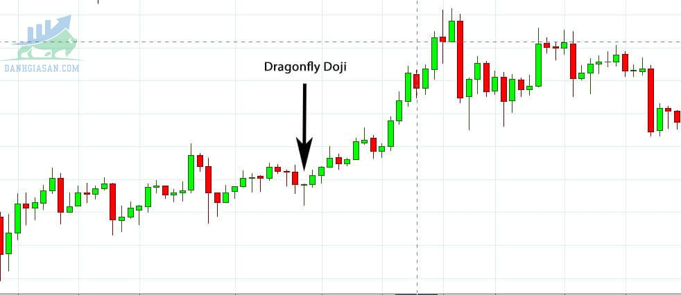 Cách giao dịch với mô hình nến Dragonfly doji