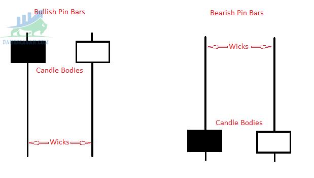Nến Pin Bar là gì?