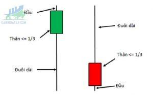 Nến Pin Bar và cách giao dịch hiệu quả cho nhà đầu tư